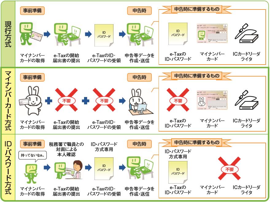 平成31年1月以降のe-Tax利用のイメージ