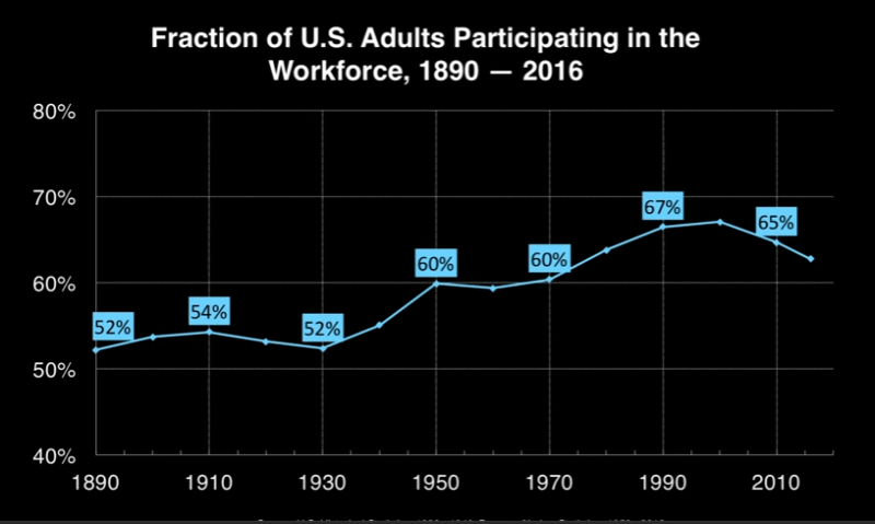 Employment 1890 to 2016 -David Autor