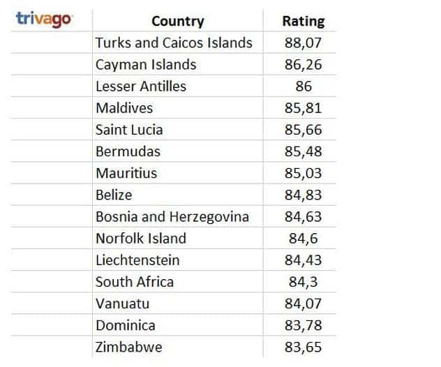 trivago best hotels in world list
