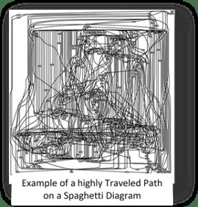 Example of Spaghetti Diagram