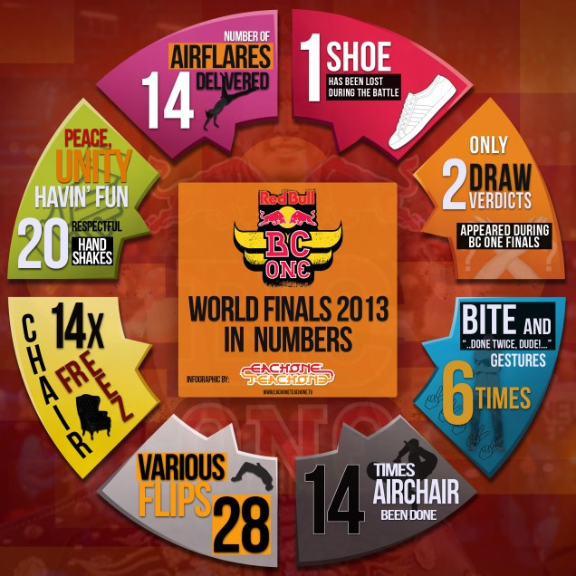 Infographic Red Bull BC ONE Finals 2013