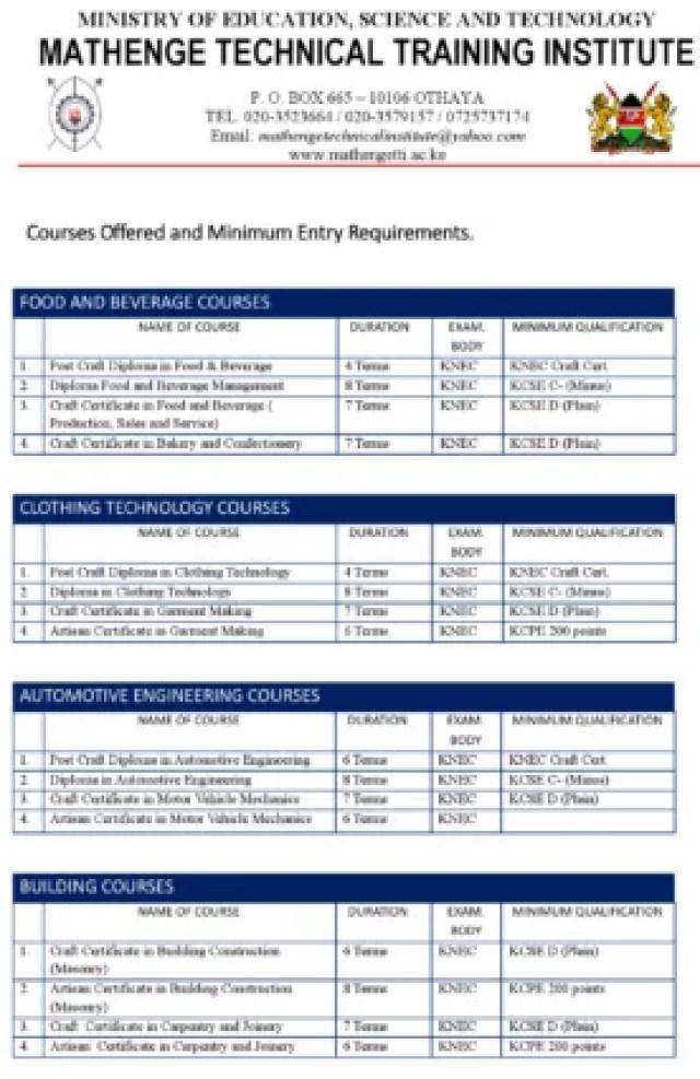 Mathenge TTI Admission Requirements: 2021/2022