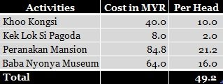 D.I.Y. Malaysia: Itinerary and Expenses; D.I.Y. Penang; D.I.Y. Melaka