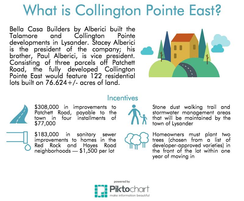 Infographic by Ashley M. Casey using Piktochart