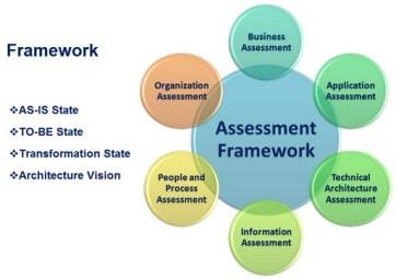 Project Management Maturity Advancement