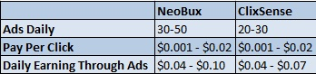 NeoBux Vs Clixsense Pay Rates
