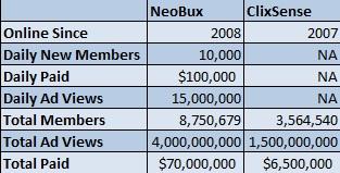 NeoBux Vs Clixsense