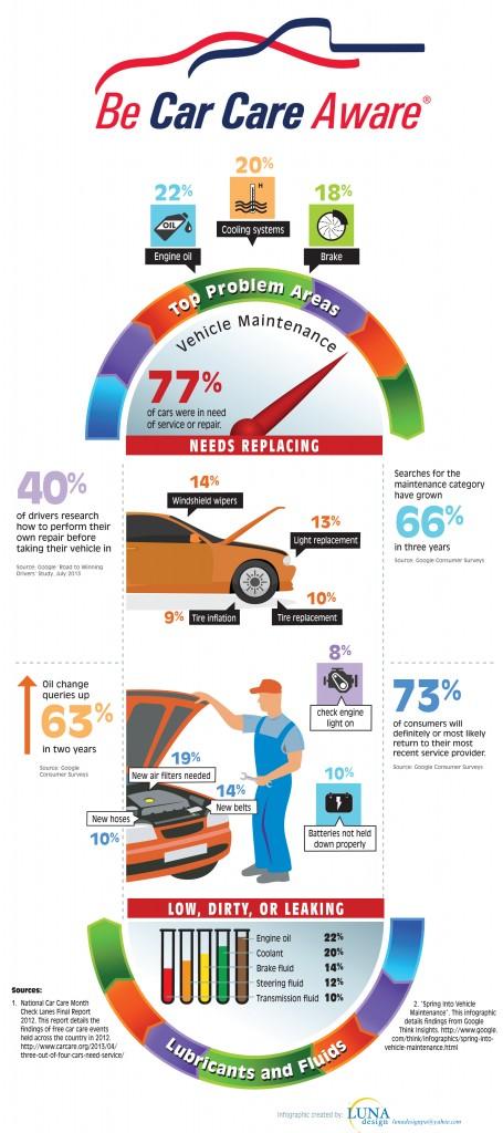 car maintenance infographic