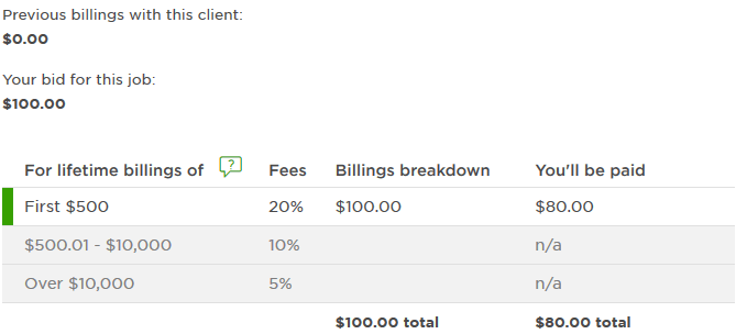 Screenshot Upwork Bidding