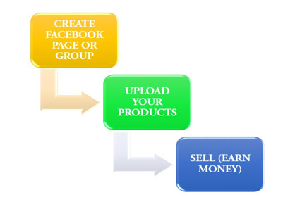 Make money with Creating Facebook page