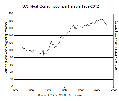 Graph of the meat consumption in the US