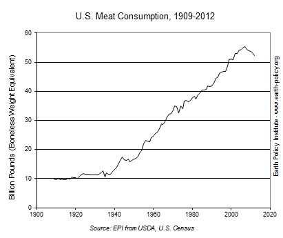 U.S. Meat Consumption, 1909-2012
