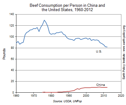 Beef Consumption per Person in China and the United States, 1960-2012