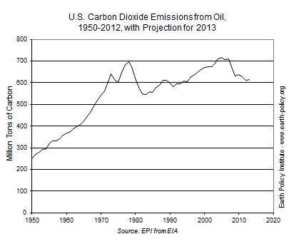 U.S. Carbon Dioxide Emissions from Oil, 1950-2012, with Projection for 2013