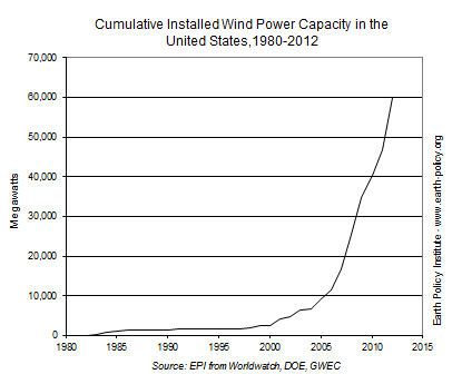 Cumulative Installed Wind Power Capacity in the United States, 1980-2012