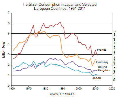 Fertilizer Consumption in Japan and Selected European Countries, 1961-2011