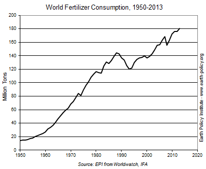 World Fertilizer Consumption, 1950-2013