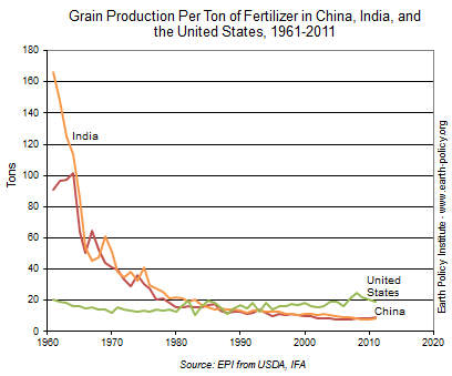 Grain Production Per Ton of Fertilizer in China, India, and the United States, 1961-2011