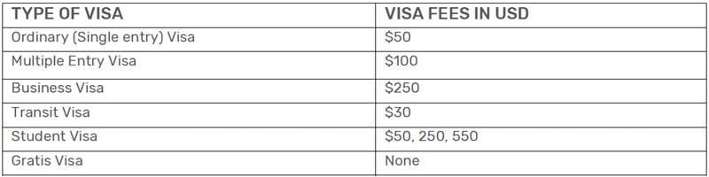 Tanzania Visa Fees