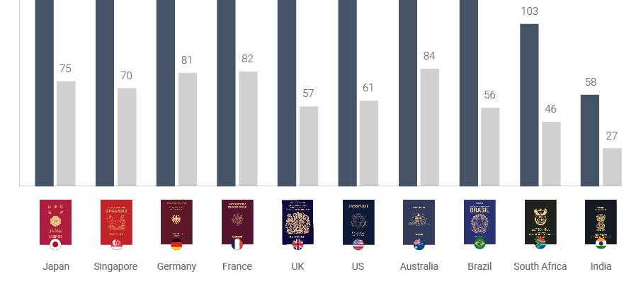 passport index travel in 2021