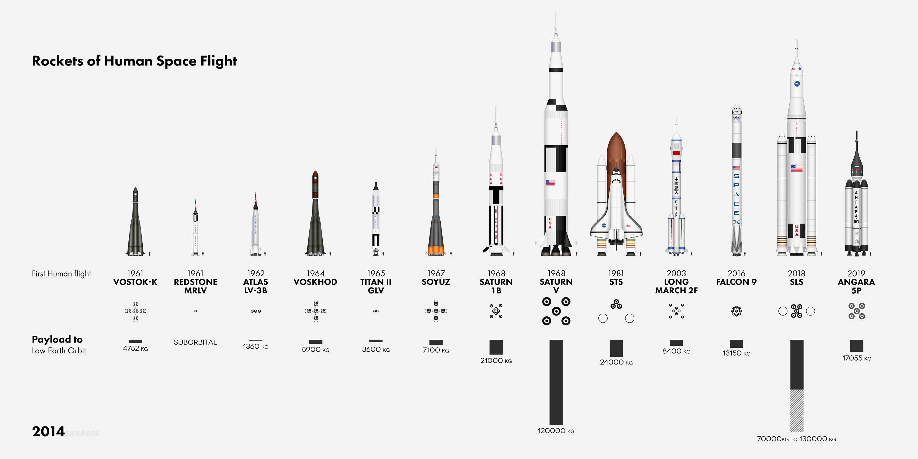 The Vehicles Of Human Spaceflight
