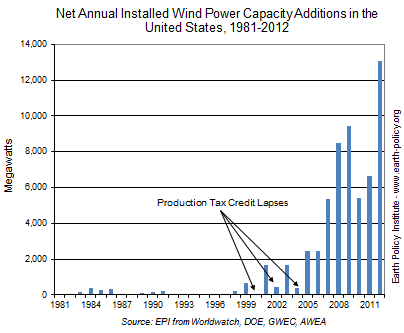 Net Annual Installed Wind Power Capacity Additions in the United States, 1981-2012