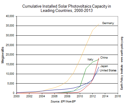 Cumulative Installed Solar Photovoltaics Capacity in Leading Countries, 2000-2013