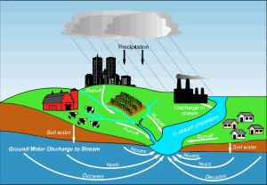 Degradation-Ground-Water-Barishal-City-Area
