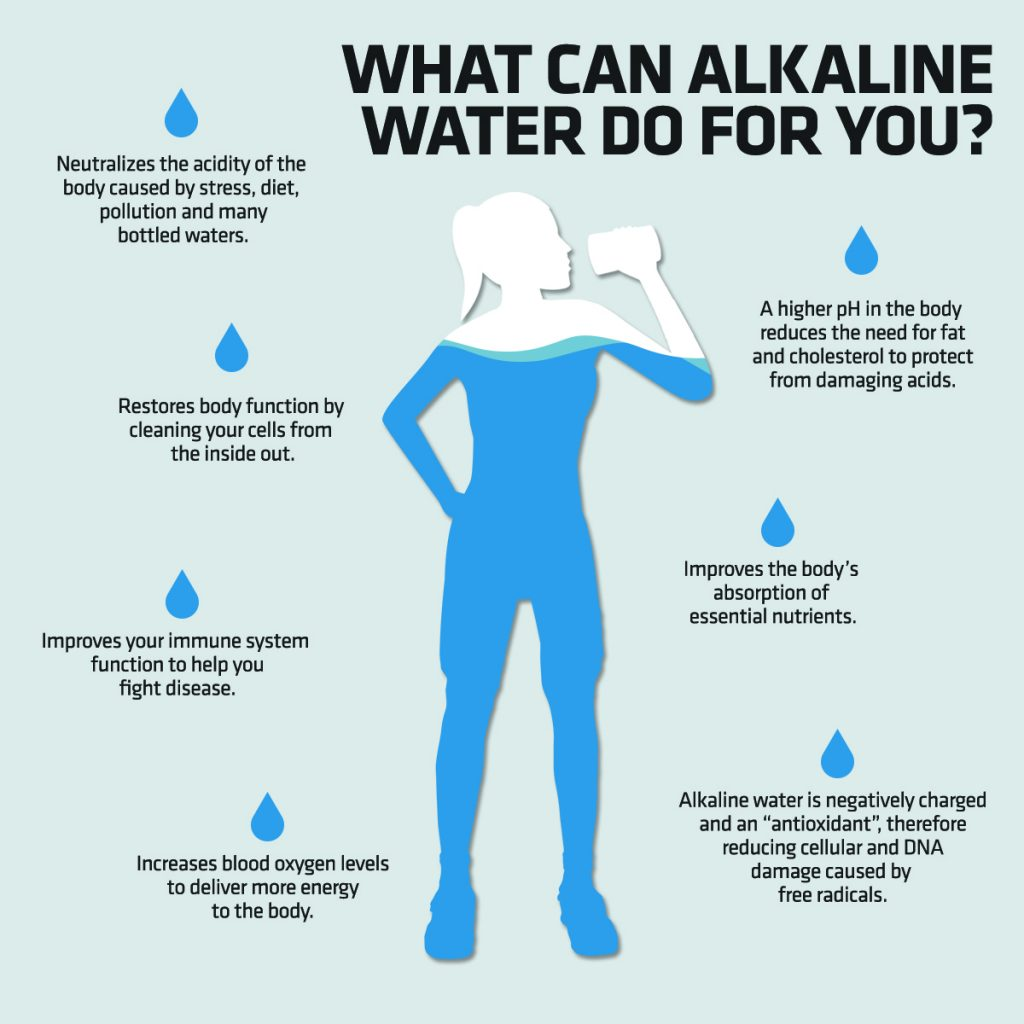 Image result for blue red alkaline water