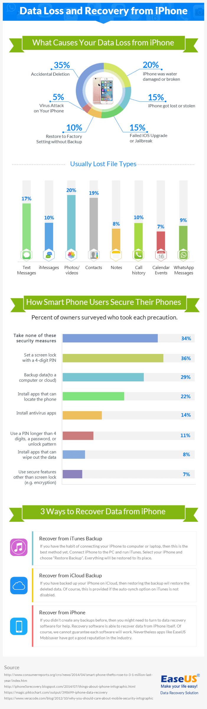 Infographic for iPhone data loss and recovery