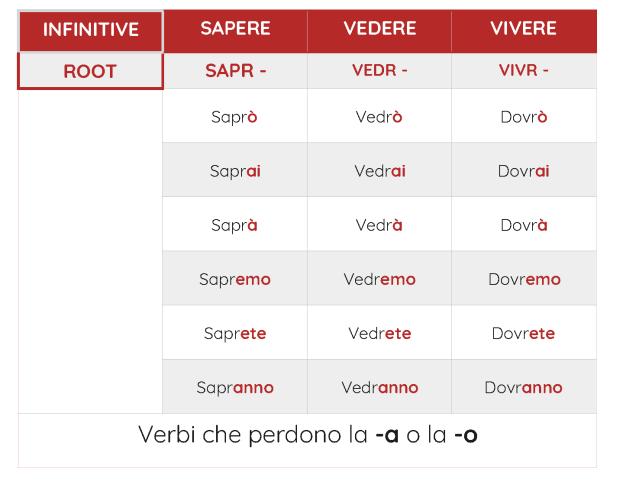 future irregular verbs