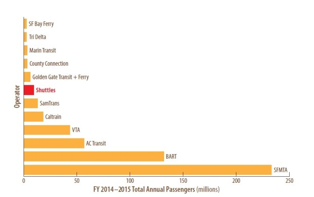 If operated by a single agency, the private tech shuttles would be the seventh-largest transportation provider in the Bay Area. Source: Metropolitan Transportation Commission.