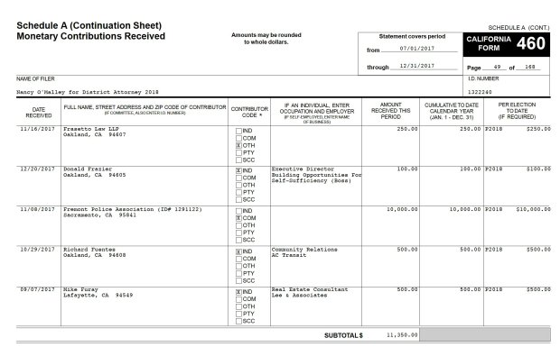 A screenshot of a campaign finance filing shows Alameda County DistrictAttorney Nancy O'Malley accepted a $10,000 campaign donation from the Fremont police union while her office was investigating three Fremont officers. (Bay Area News Group)