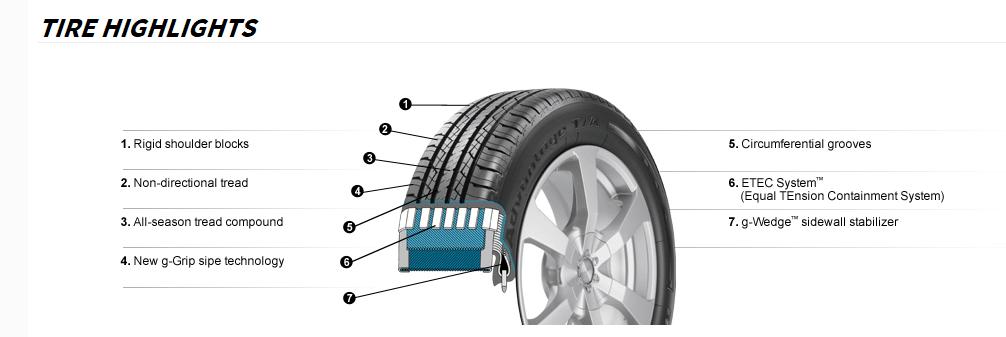 BFGoodrich® Tires Launches Advantage T/A® Sport LT - East ...