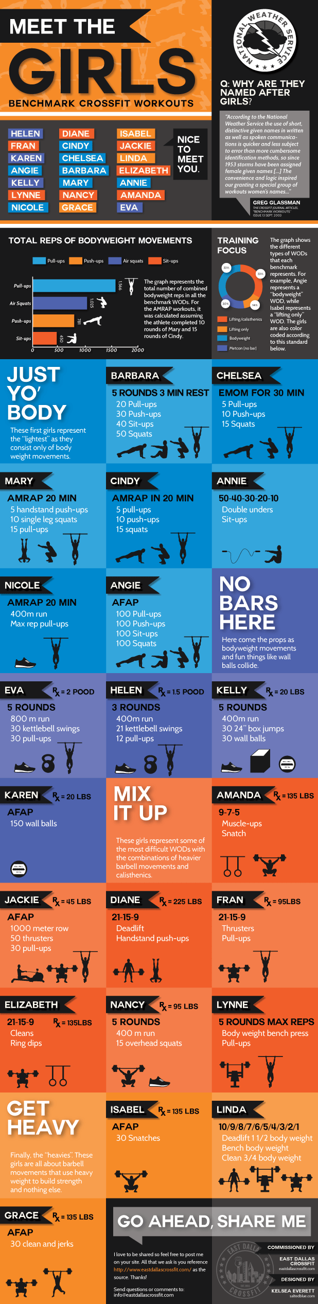 Meet The Girls CrossFit Benchmark Workouts Infographic