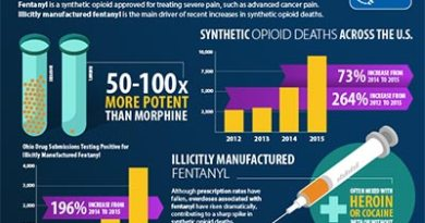 Urgent Alert: After Three Local ODs, Cops Believe Fentanyl-Laced Cocaine Is Circulating Here