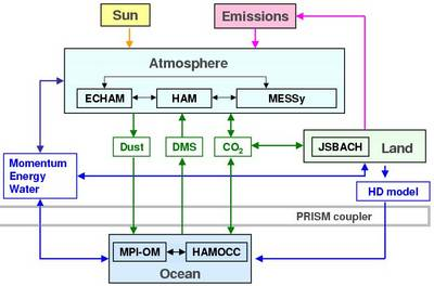 high level architecture of earth system models