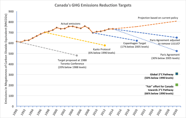 canada-climate-targets2