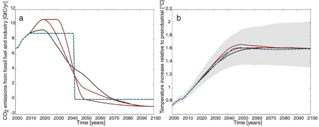 (Figure 12.46) a) CO2 emissions for the RCP2.6 scenario (black) and three illustrative modified emission pathways leading to the same warming, b) global temperature change relative to preindustrial for the pathways shown in panel (a).