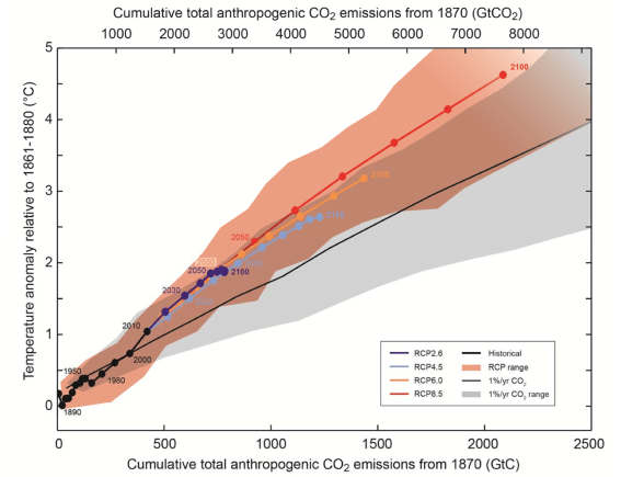 (Figure SPM.10) Global mean surface temperature increase as a function of cumulative total global CO2 emissions from various lines of evidence. Multi-model results from a hierarchy of climate-carbon cycle models for each RCP until 2100 are shown with coloured lines and decadal means (dots). Some decadal means are indicated for clarity (e.g., 2050 indicating the decade 2041−2050). Model results over the historical period (1860–2010) are indicated in black. The coloured plume illustrates the multi-model spread over the four RCP scenarios and fades with the decreasing number of available models in RCP8.5. The multi-model mean and range simulated by CMIP5 models, forced by a CO2 increase of 1% per year (1% per year CO2 simulations), is given by the thin black line and grey area. For a specific amount of cumulative CO2 emissions, the 1% per year CO2 simulations exhibit lower warming than those driven by RCPs, which include additional non-CO2 drivers. All values are given relative to the 1861−1880 base period. Decadal averages are connected by straight lines.