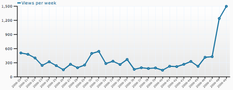 Serendipity views by week (excluding RSS feeds)