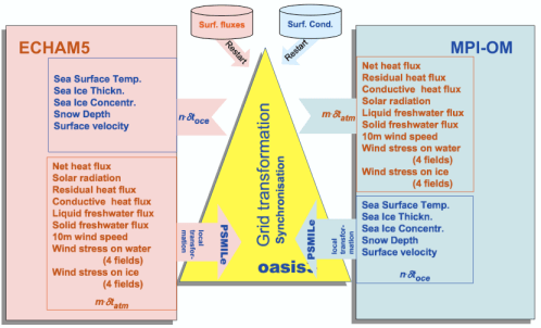 Atmosphere-Ocean coupling via the OASIS coupler (source: Figure 4.2 in the MPI-Met PRISM Earth System Model Adaptation Guide)