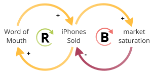 The action of reinforcing and balancing feedback loops in selling iPhones