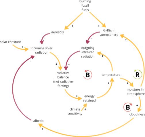Two opposing cloud feedback loops
