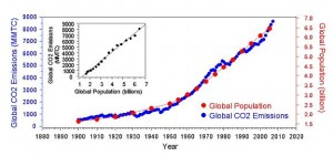 Greenhouse gas emissions versus population growth