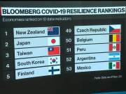 Ranking of the best countries to live in during Corona. Where is India?