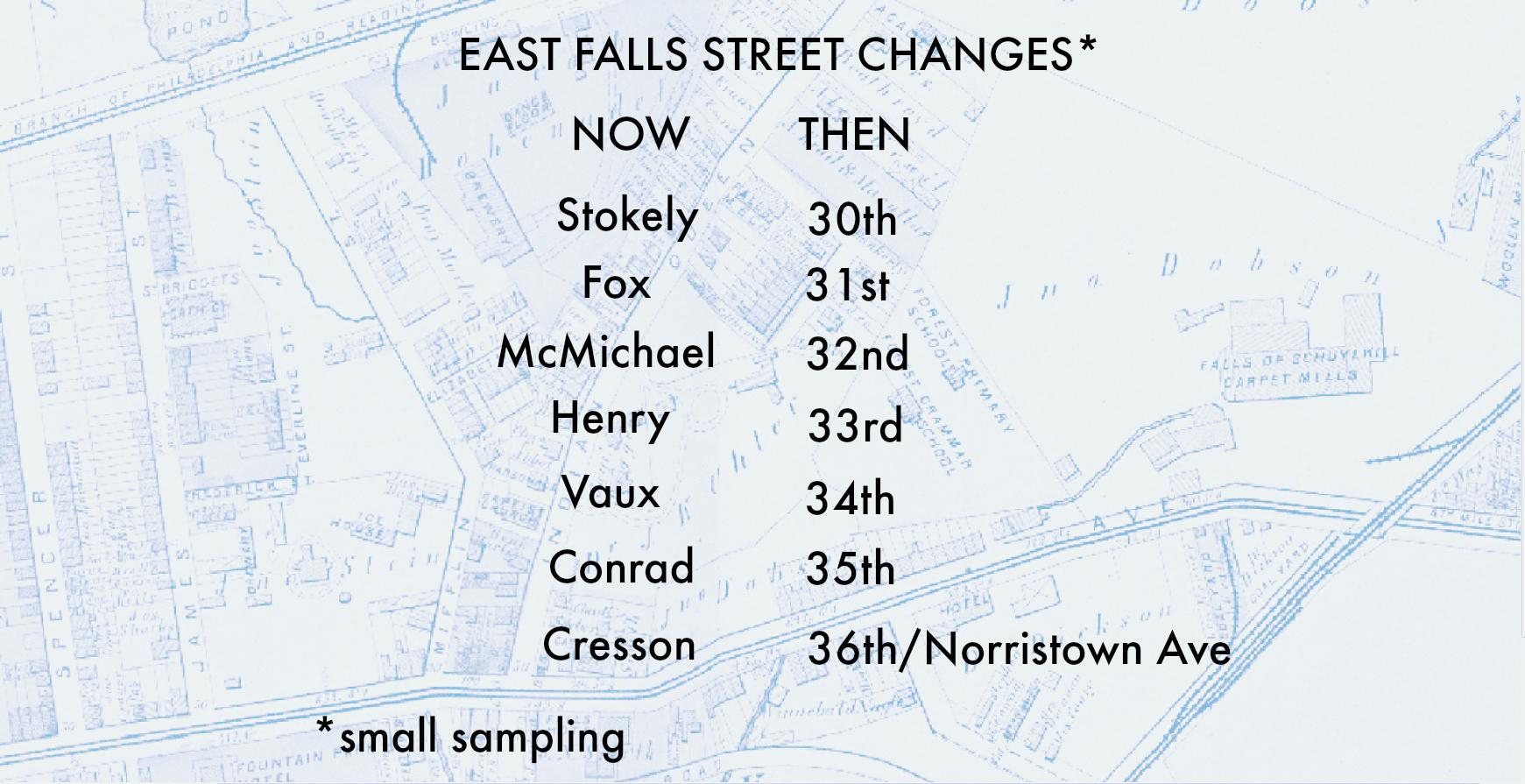 Philadelphia Pa Street Names