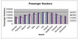 passenger numbers