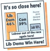 The Lib Dems refer to the 2010 General election on material for the County Campaign...