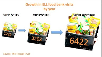 The rise in Trussell Trust food bank use